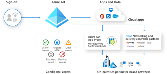 Azure AD Authentication Diagram