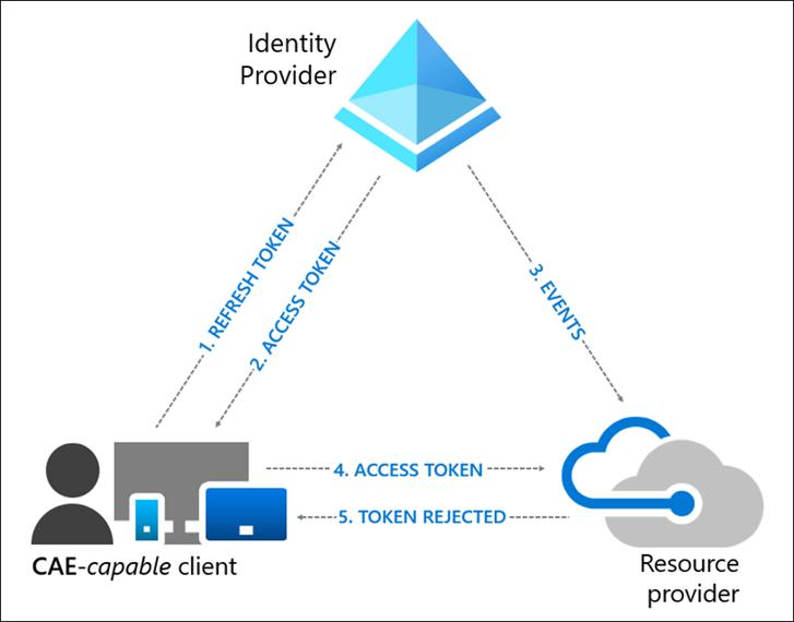 ConditionalAccess-Graphic