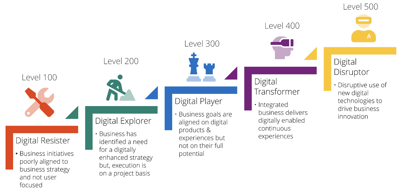 What is Digital Maturity?
