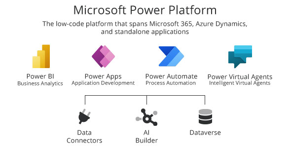 MS Power Platform - Overview