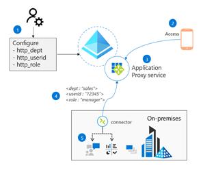 Azure AD Application Proxy